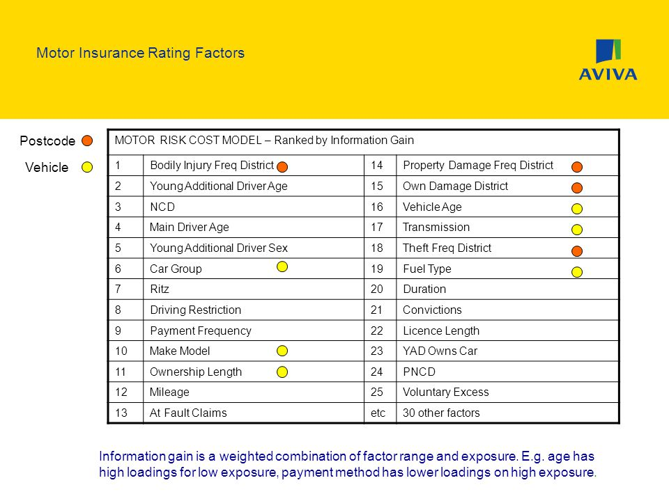 risk ranking of motor vehicle drivers