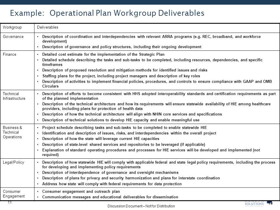 Operational Plan For Business Plan Navratri Essay Financial