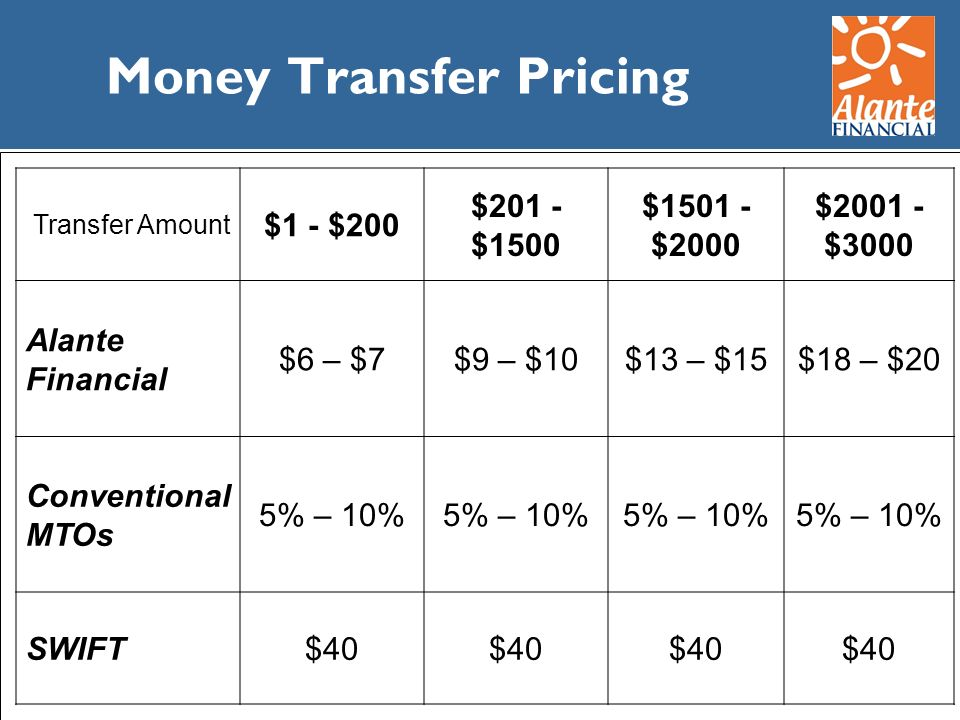 Money Transfer Pricing