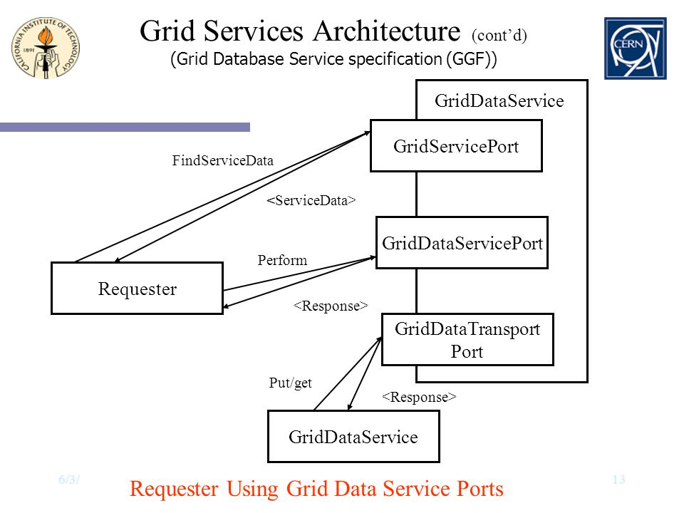 Grid Services Architecture (cont'd)