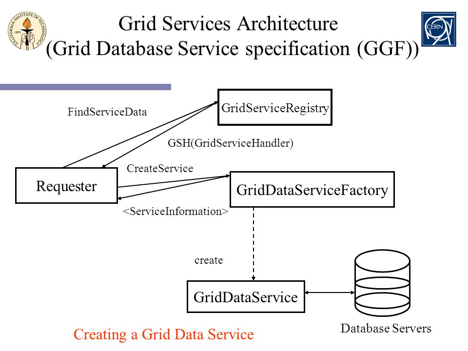 Grid Services Architecture (Grid Database Service specification (GGF))