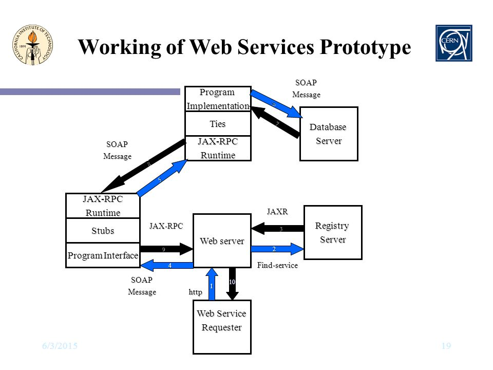 Working of Web Services Prototype