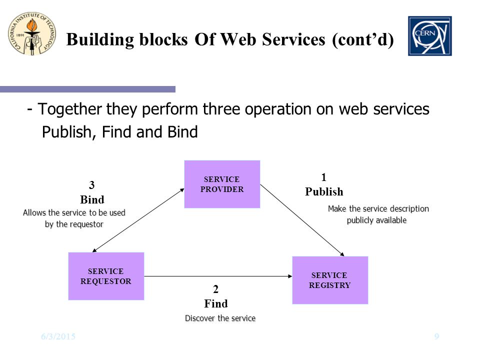 Building blocks Of Web Services (cont'd)
