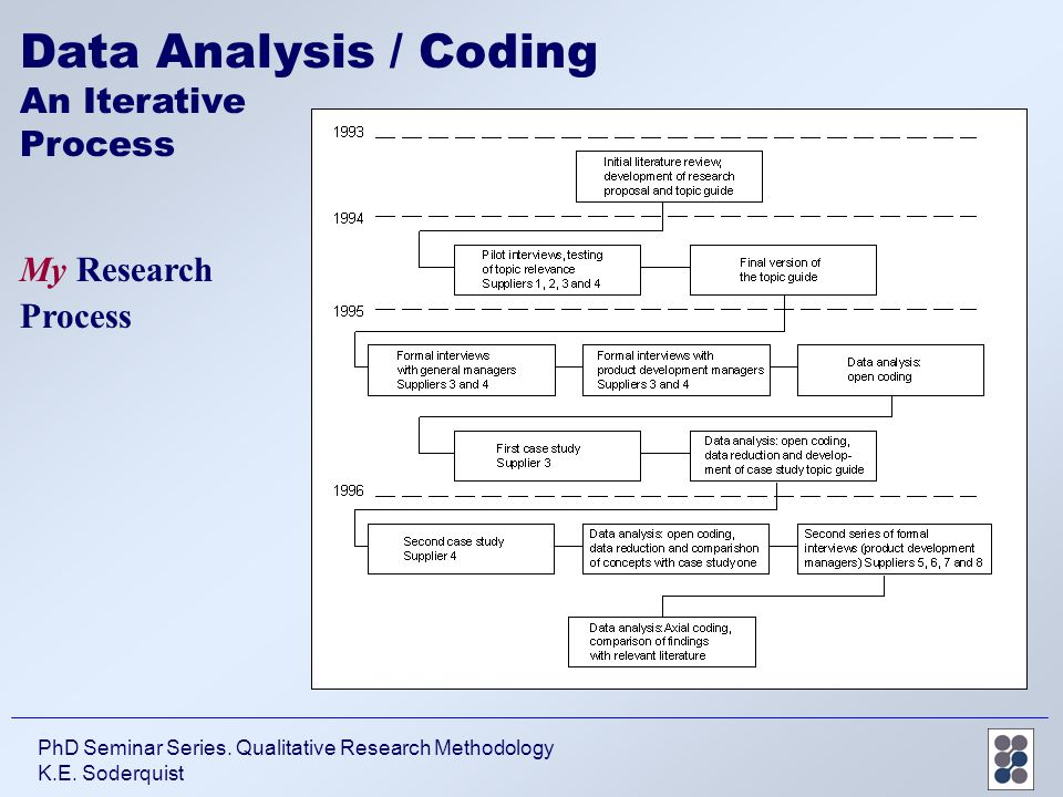 research methodology data analysis