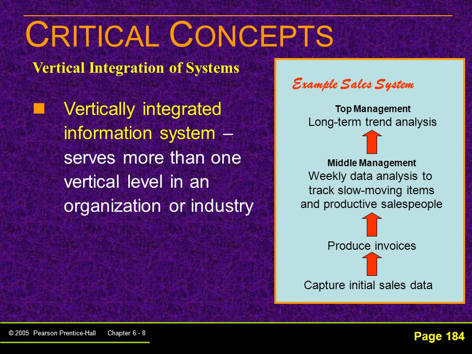 define vertically integrated information system Ten key principles for successful health systems integration esther suter, nelly universal principles of successfully integrated healthcare systems that may be used by decision-makers to assist with integration efforts these principles define key areas for vertical integration and.