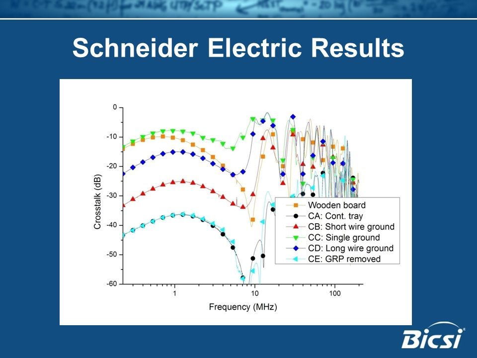 Schneider Electric Results