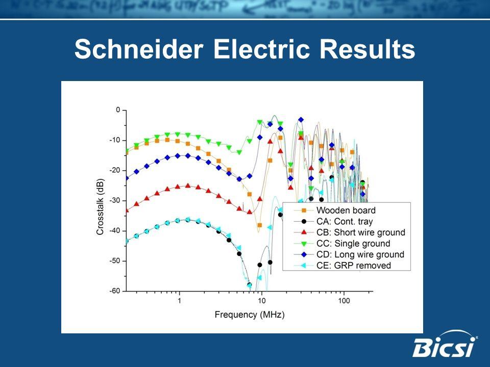 Schneider Electric Results