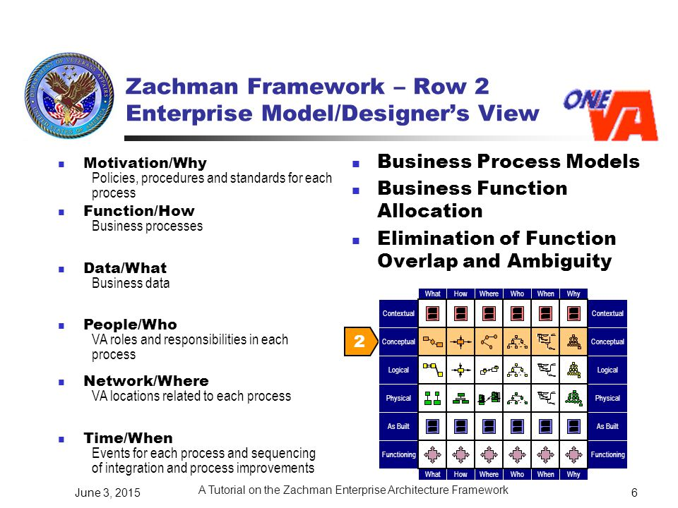 tutorial to zachman framework Overview of seam in section 4, we show how to apply a systemic  conceptualization to zachman framework, and we illustrate our results with.