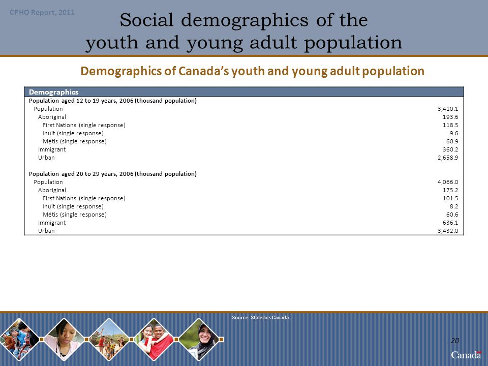 Social demographics of the youth and young adult population