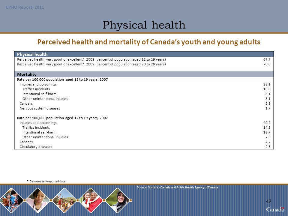 Perceived health and mortality of Canada's youth and young adults
