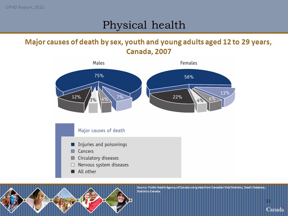 Physical health Major causes of death by sex, youth and young adults aged 12 to 29 years, Canada, 2007.