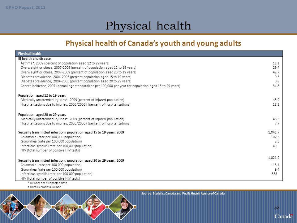 Physical health of Canada's youth and young adults