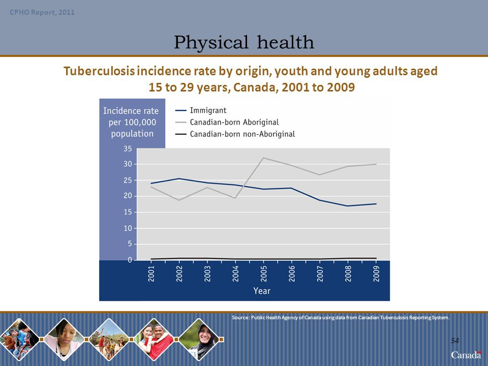 Tuberculosis incidence rate by origin, youth and young adults aged