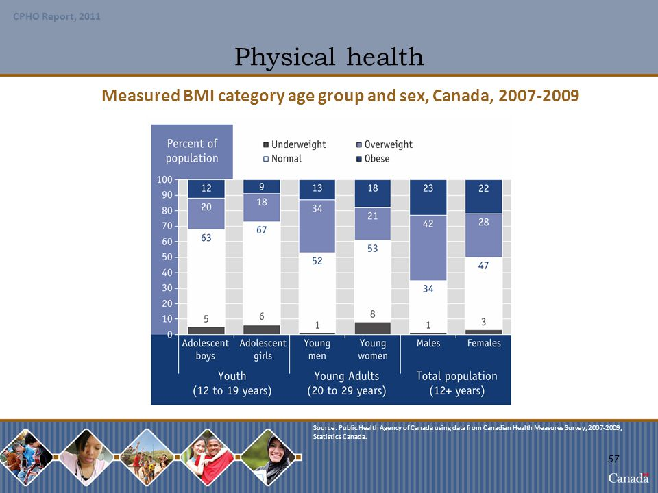 Measured BMI category age group and sex, Canada, 2007-2009