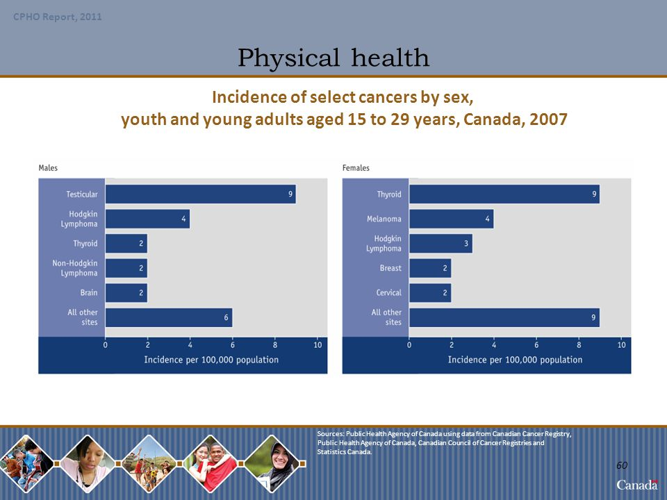 Physical health Incidence of select cancers by sex,