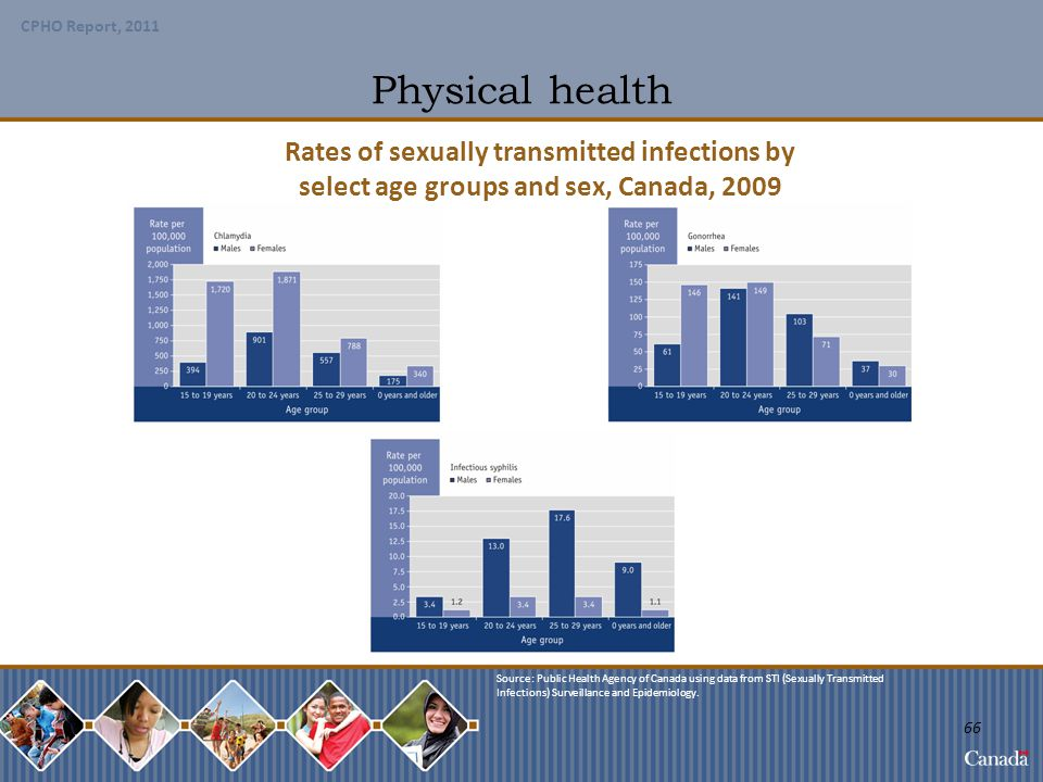 Physical health Rates of sexually transmitted infections by