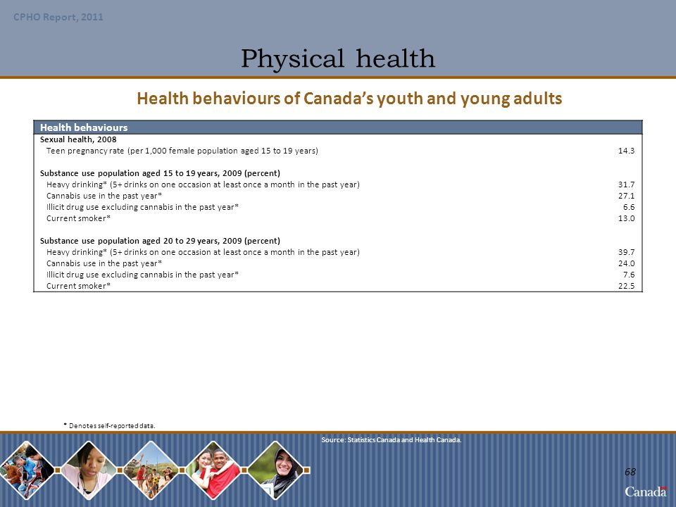 Health behaviours of Canada's youth and young adults
