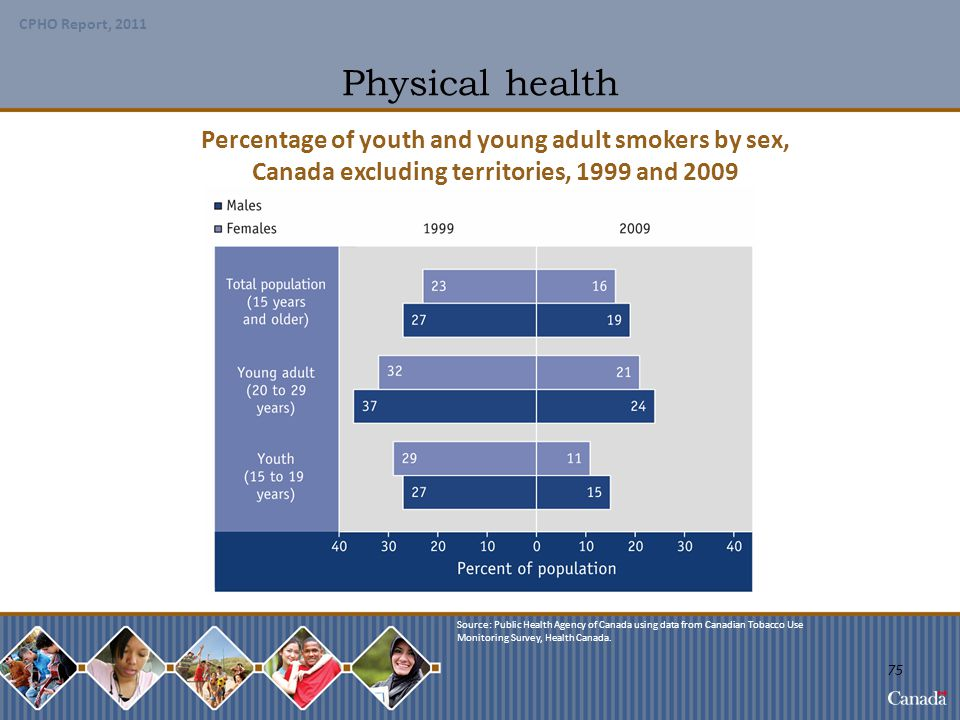 Physical health Percentage of youth and young adult smokers by sex,