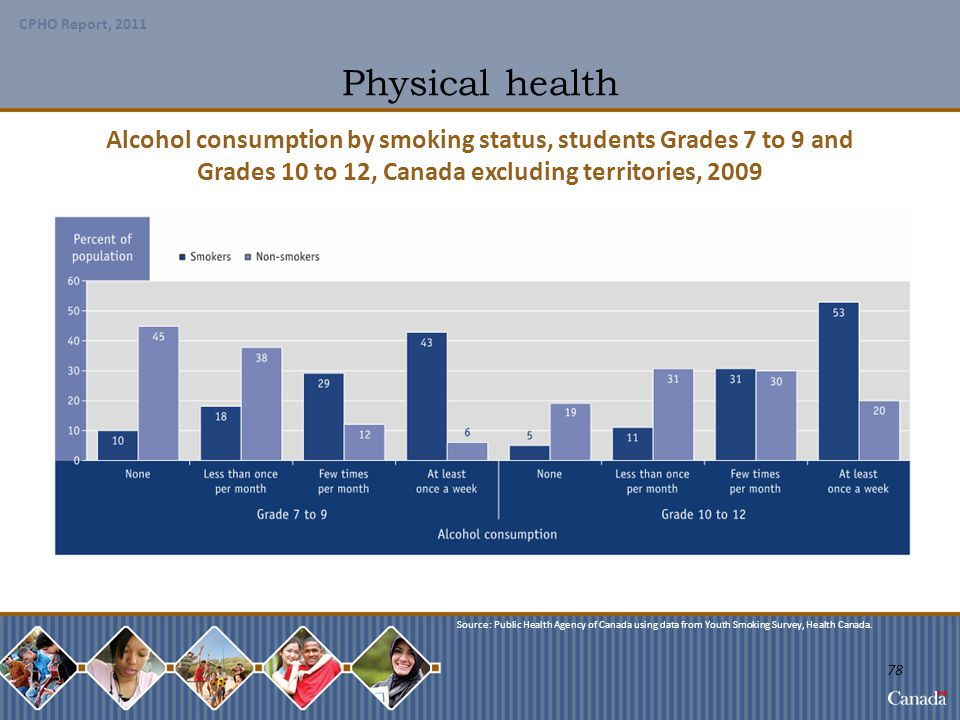 Physical health Alcohol consumption by smoking status, students Grades 7 to 9 and. Grades 10 to 12, Canada excluding territories, 2009.