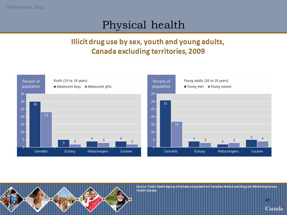 Physical health Illicit drug use by sex, youth and young adults,