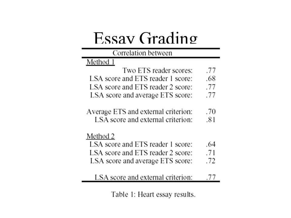 criterion essay grader Just paste your essay in the form below.