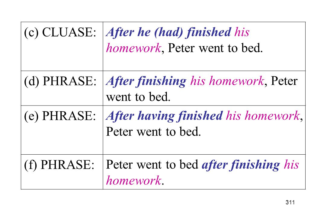 (c) CLUASE: After he (had) finished his homework, Peter went to bed. (d) PHRASE: After finishing his homework, Peter went to bed.