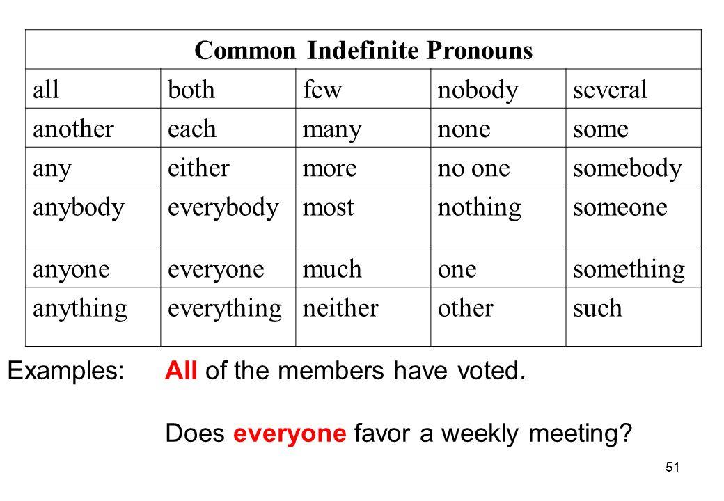 Common Indefinite Pronouns