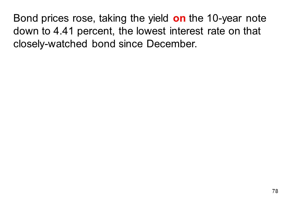 Bond prices rose, taking the yield on the 10-year note down to 4