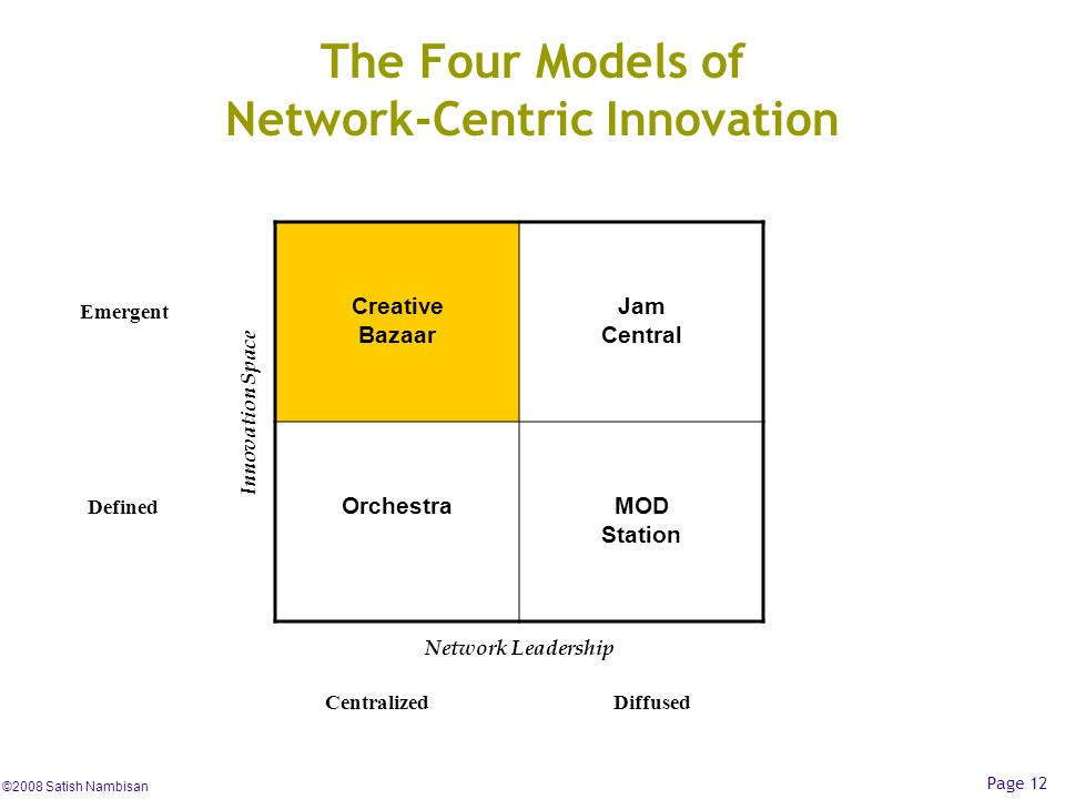 The Four Models of Network-Centric Innovation