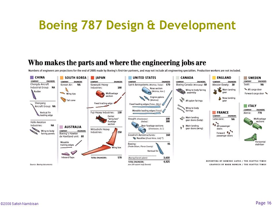 Boeing 787 Design & Development