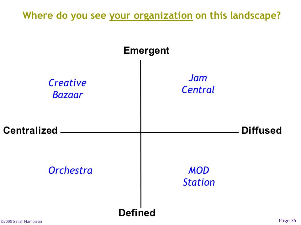 Where do you see your organization on this landscape