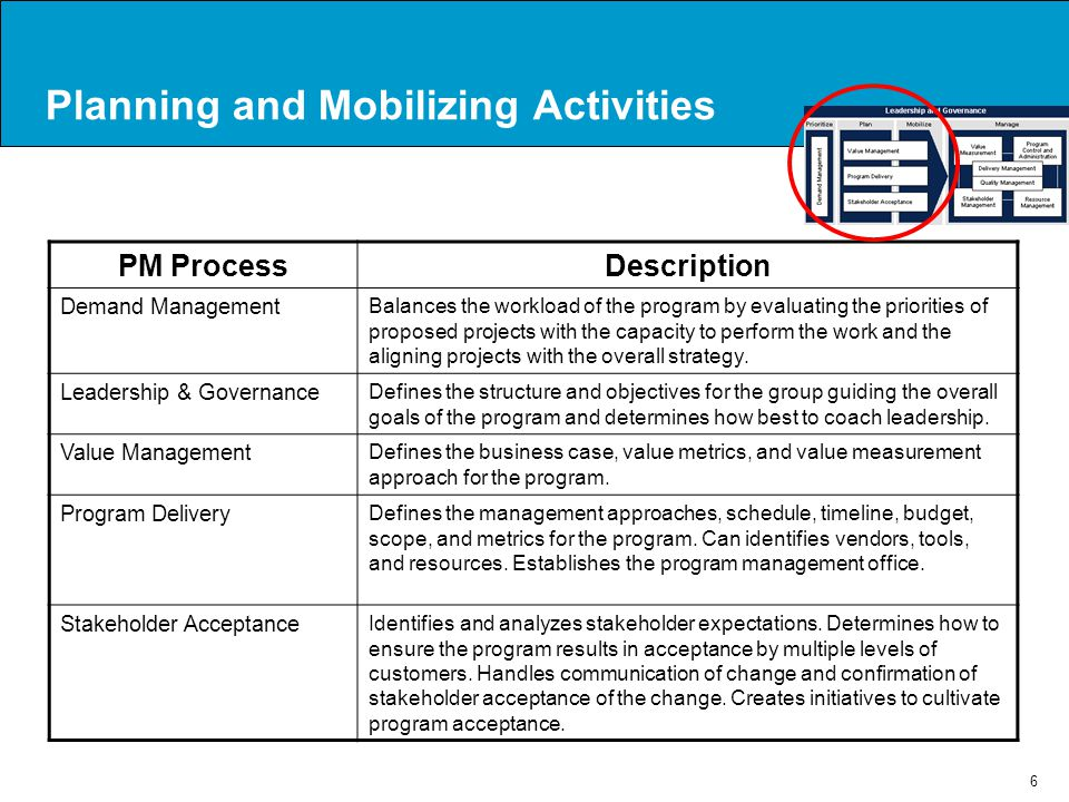 Planning and Mobilizing Activities