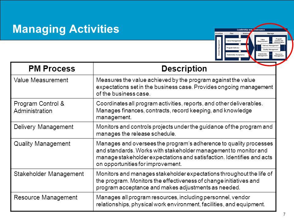 Managing Activities PM Process Description Value Measurement