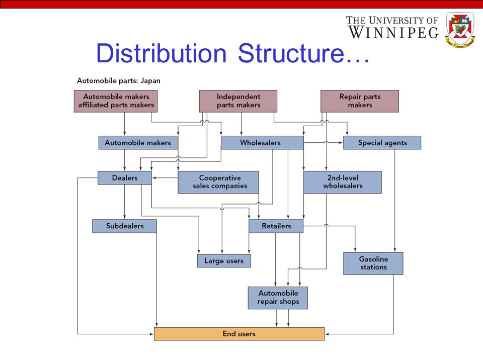 Welcome To Class Of International Distribution By Dr Ppt