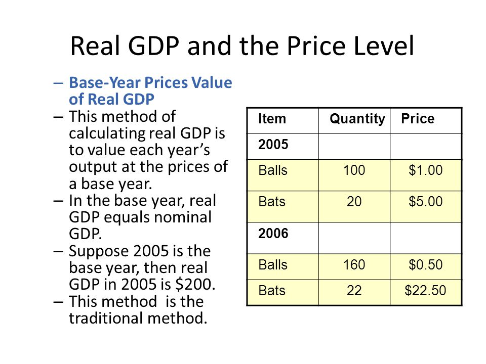 how to use the cpi to find real gdp