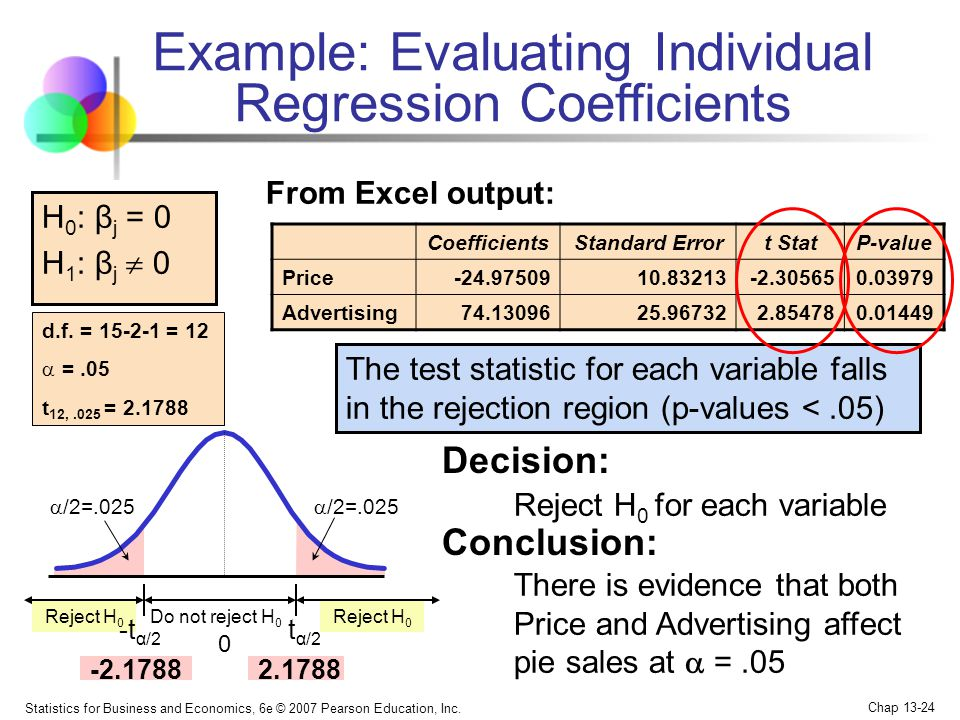 Example: Evaluating Individual Regression Coefficients