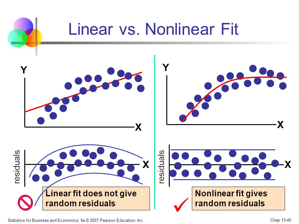 Linear vs. Nonlinear Fit