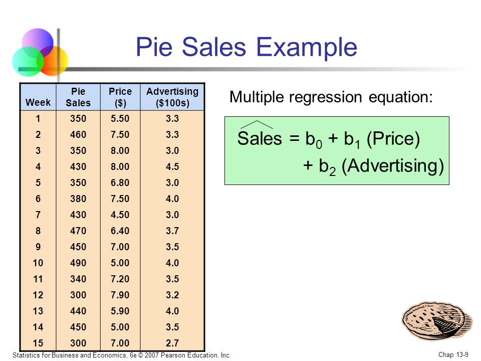 Pie Sales Example Sales = b0 + b1 (Price) + b2 (Advertising)