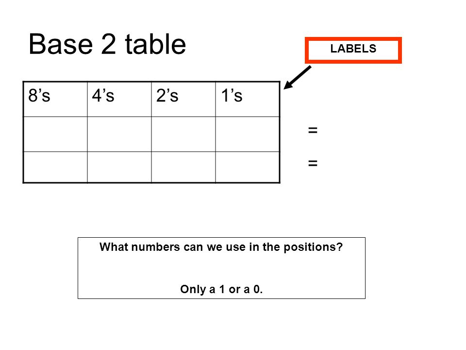 What numbers can we use in the positions