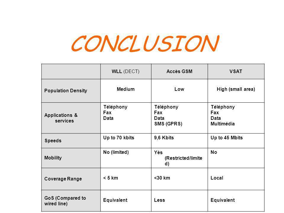 CONCLUSION WLL (DECT) Accès GSM VSAT Population Density Medium Low