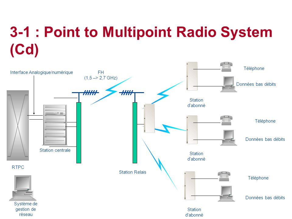 3-1 : Point to Multipoint Radio System (Cd)