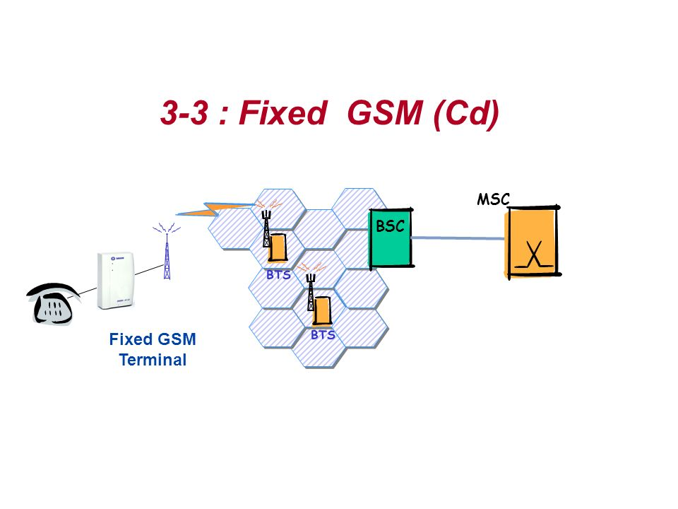 3-3 : Fixed GSM (Cd) Fixed GSM Terminal BTS BSC MSC