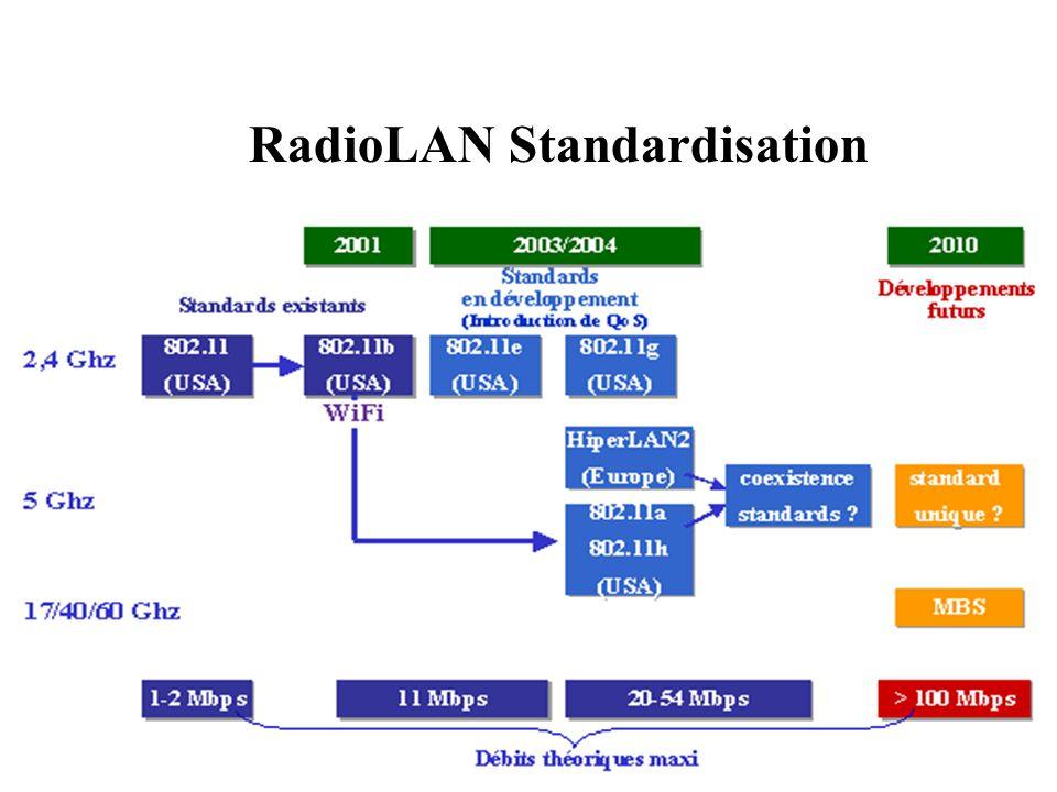 RadioLAN Standardisation