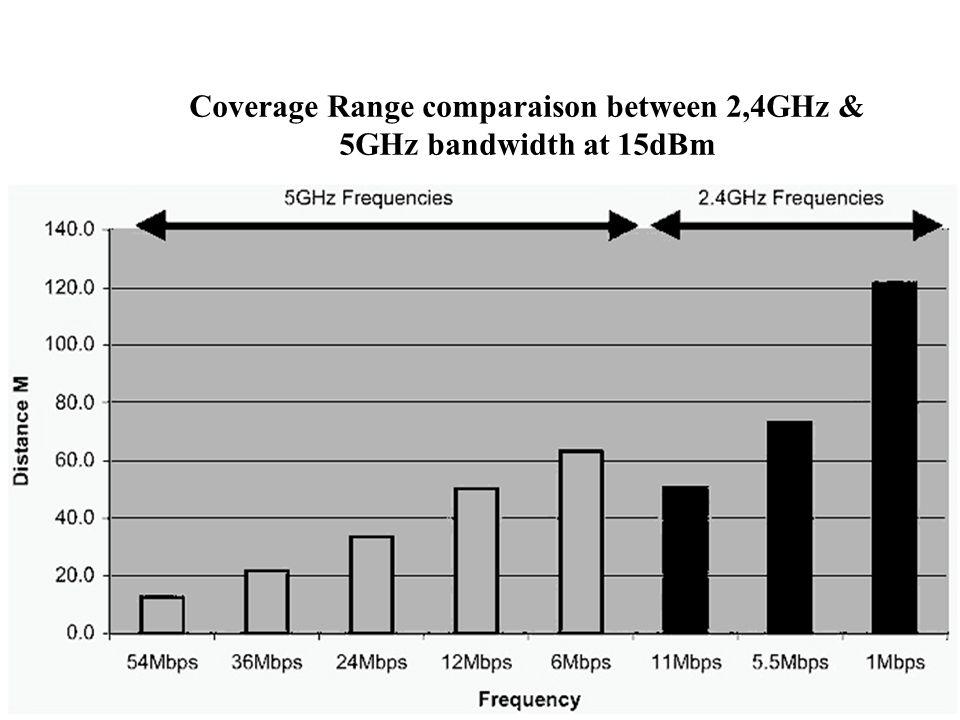 Coverage Range comparaison between 2,4GHz & 5GHz bandwidth at 15dBm