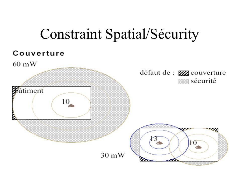 Constraint Spatial/Sécurity