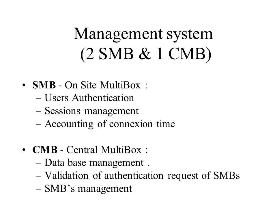 Management system (2 SMB & 1 CMB)
