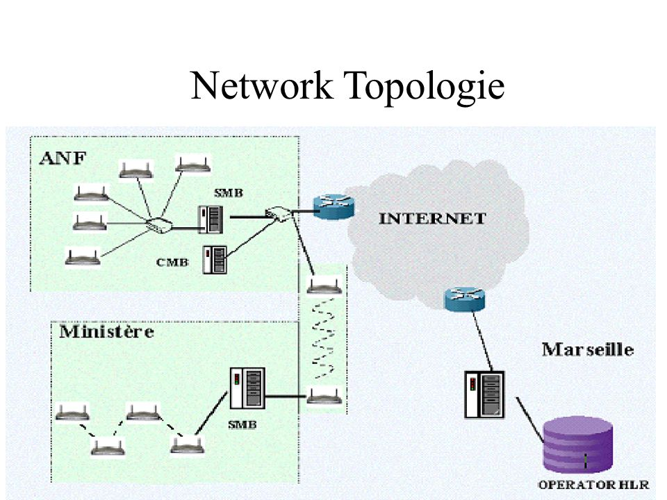 Network Topologie
