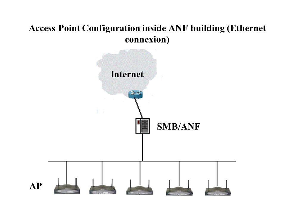 Access Point Configuration inside ANF building (Ethernet connexion)