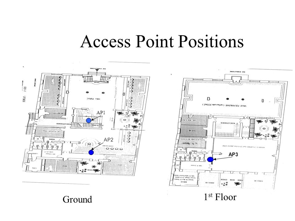 Access Point Positions