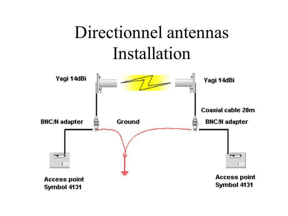 Directionnel antennas Installation